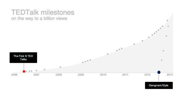 TED milestones